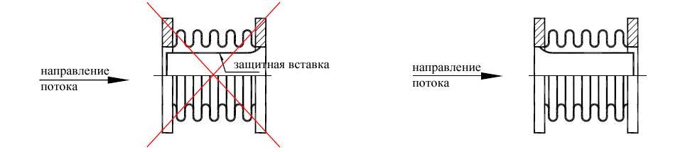 Инструкция по установке сильфонных компенсаторов